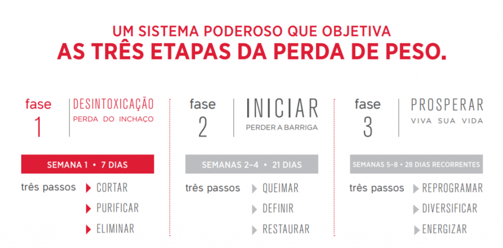 Fases do Zen Project
